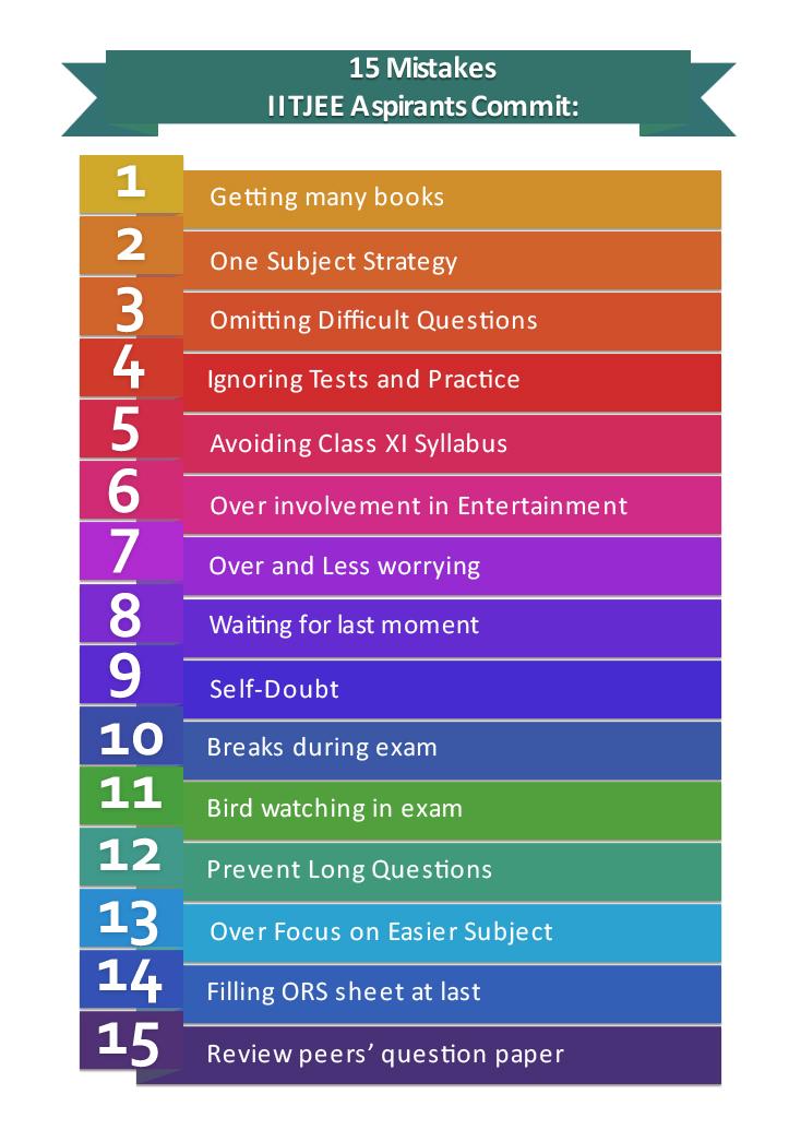 15 Mistakes IITJEE Aspirants Commit